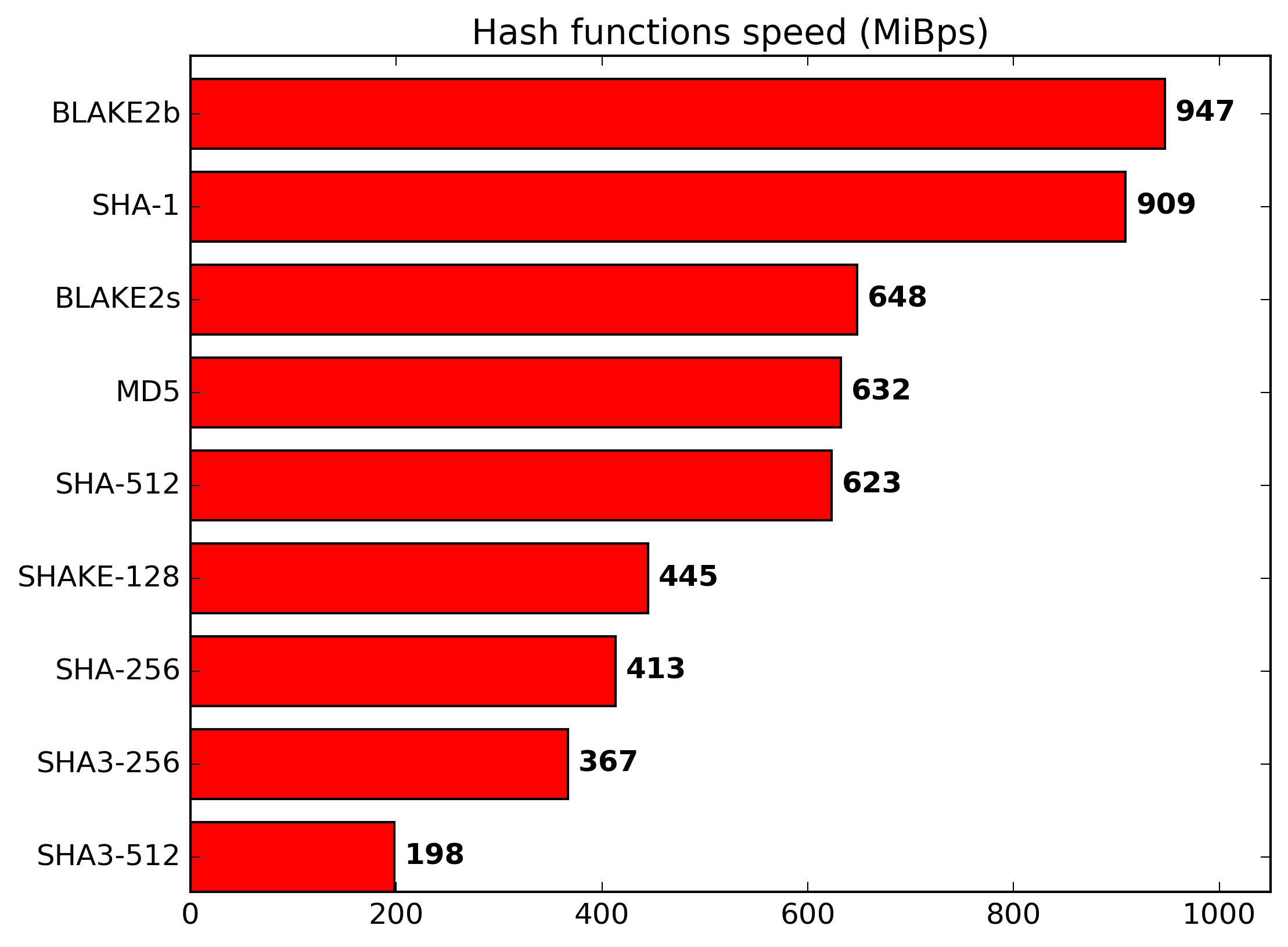 Why Replace Sha 1 With Blake2